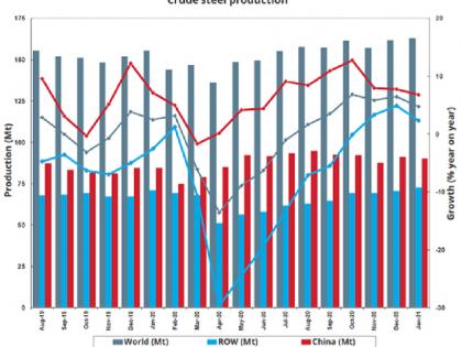 世界钢协:2021年1月全球粗钢产量