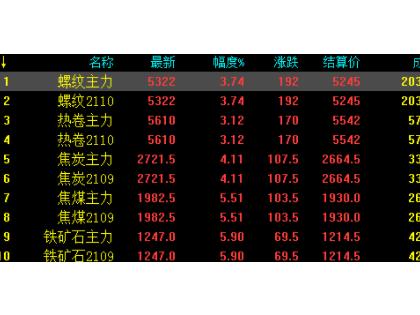 6.11中钢网期货日报:受铁矿石及焦煤影响,黑色系期货大幅拉涨