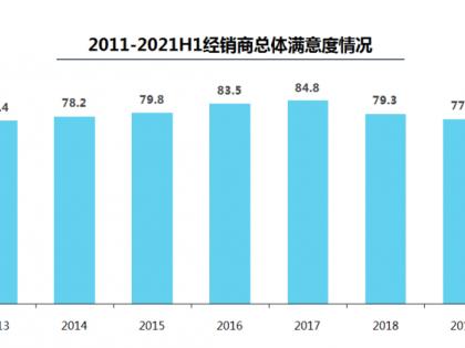 2021年上半年全国汽车经销商亏损面下降至30.4%